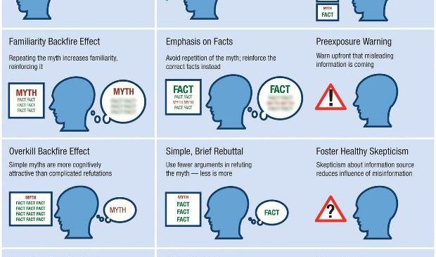 La désinformation: pourquoi elle fonctionne et comment la contrer | PsychoMédia