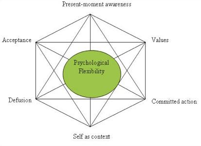 La thérapie d'acceptation et d'engagement (ACT) | Scilogs.fr :Psycho Info